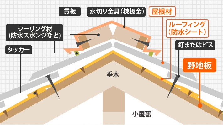 屋根断面図