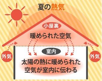 夏は小屋裏で暖められた空気が室内に伝わる