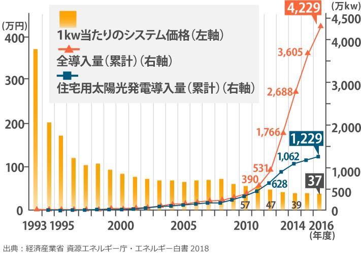 太陽光発電の国内導入量とシステム価格の推移(グラフ)